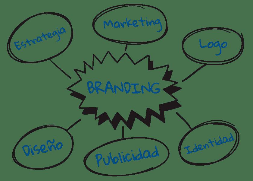 Te contamos lo que es el branding