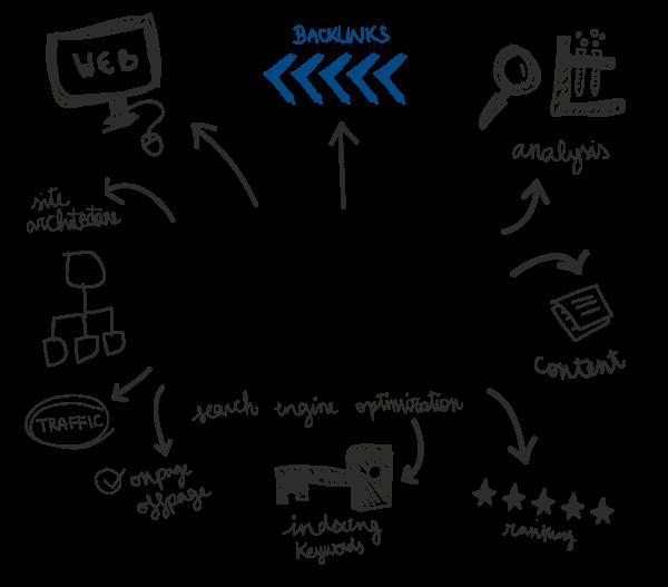 Spoiler Digital: como funciona el PageRank